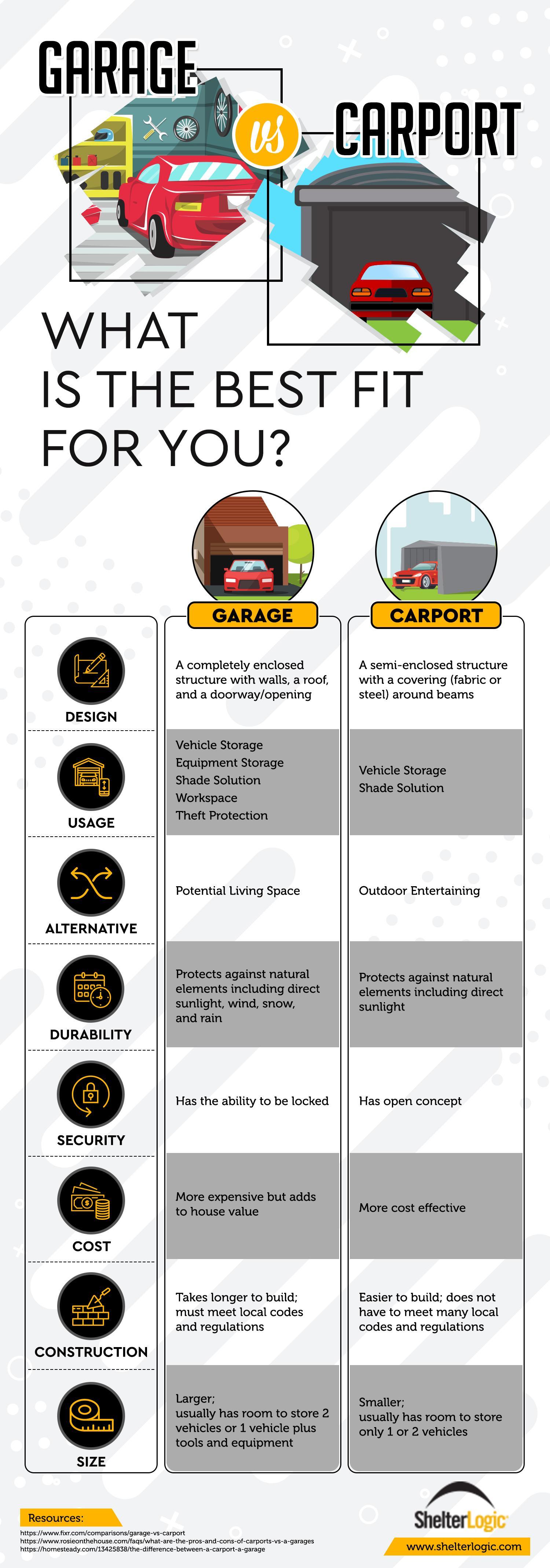 Garage v. Carport infographic